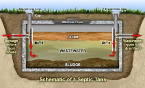 Septic Systems How They Work Inspection Doctor