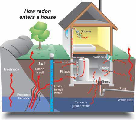 What Is Radon Should I Be Concerned About Radon